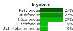 Fondue-Arten nach Beliebtheit laut fondue-fieber.de